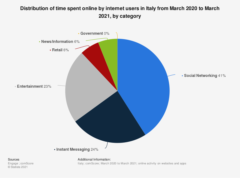 Statistic: Distribution of time spent online by internet users in Italy from March 2020 to March 2021, by category | Statista