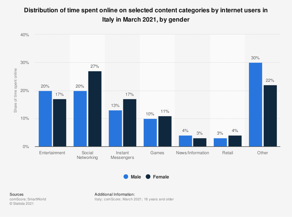 Statistic: Distribution of time spent online on selected content categories by internet users in Italy in March 2021, by gender | Statista