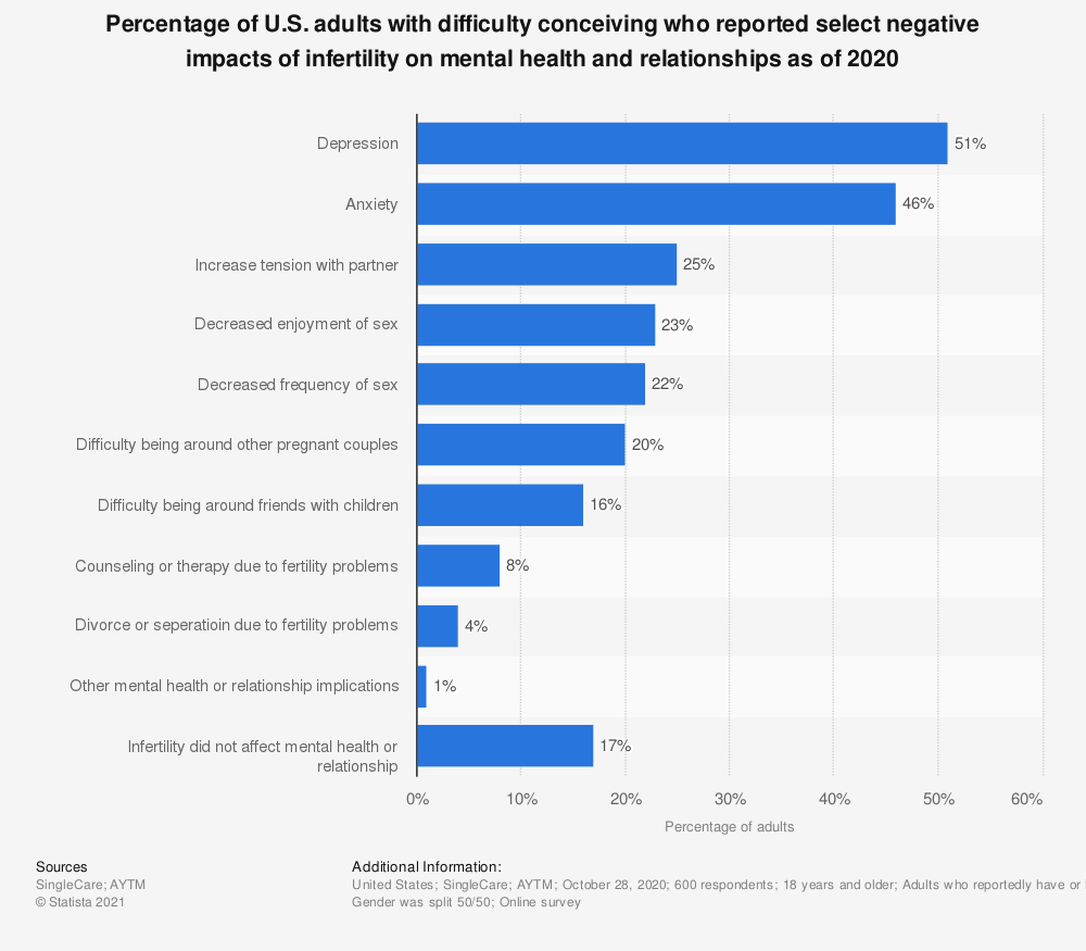 Statistic: Percentage of U.S. adults with difficulty conceiving who reported select negative impacts of infertility on mental health and relationships as of 2020 | Statista