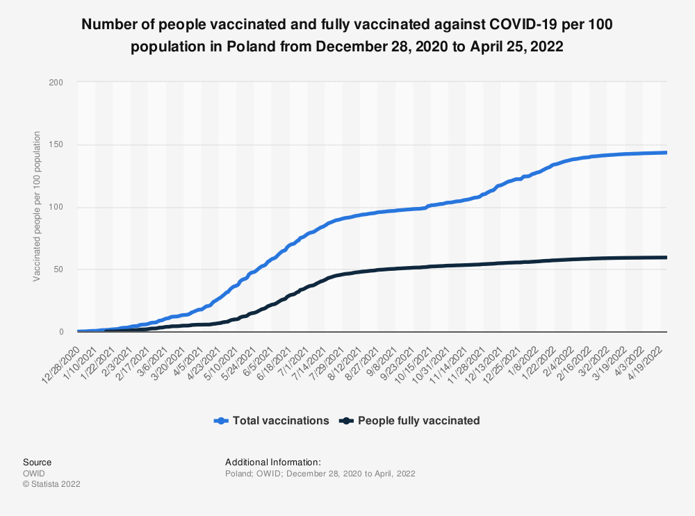 Statistic: Number of people vaccinated and fully vaccinated against COVID-19 per 100 population in Poland from December 28, 2020 to August 10, 2021 | Statista