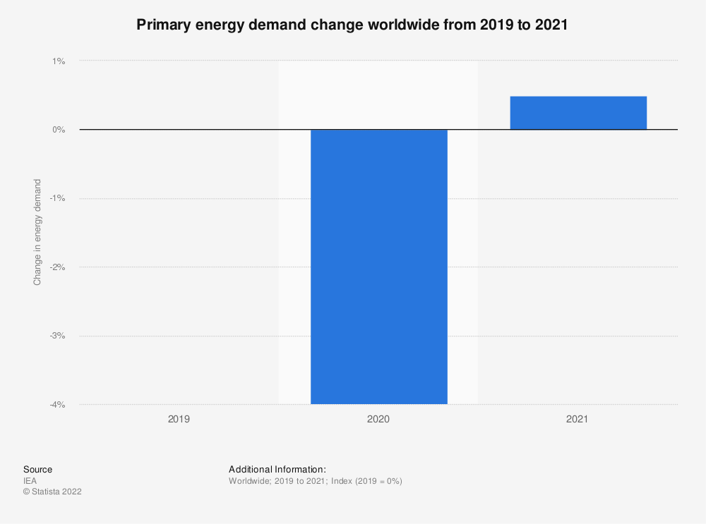 Statistic: Primary energy demand change worldwide from 2019 to 2021   Statista