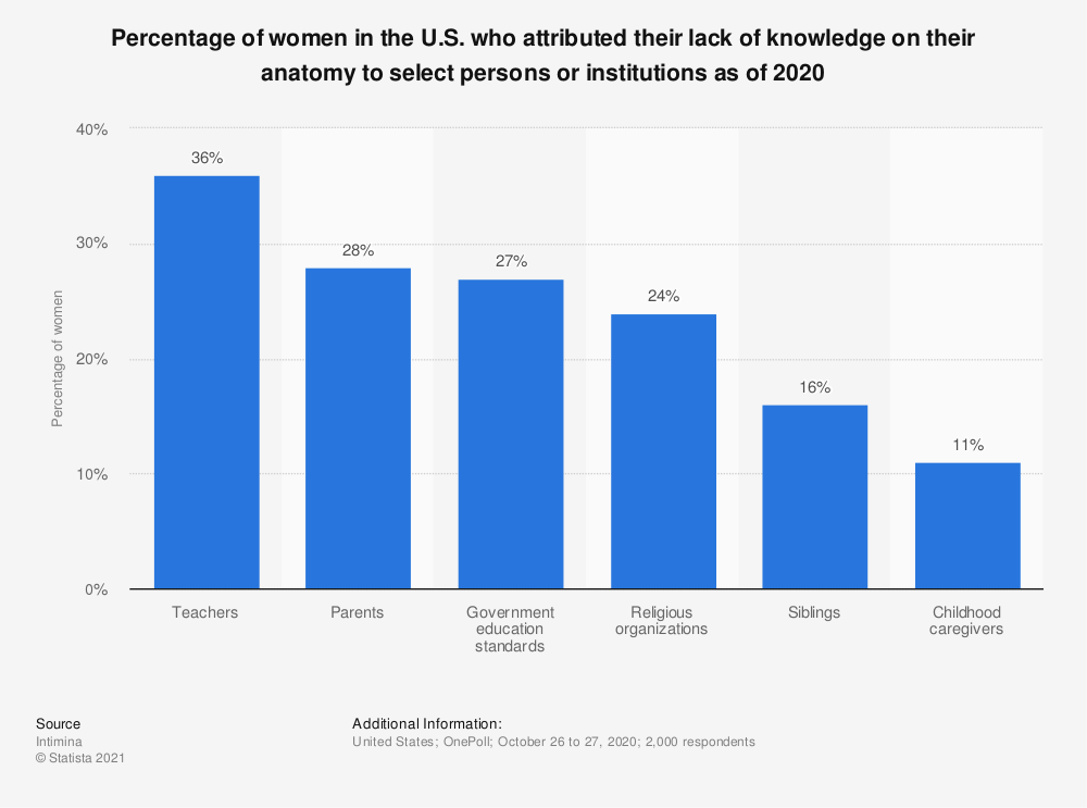 Statistic: Percentage of women in the U.S. who attributed their lack of knowledge on their anatomy to select persons or institutions as of 2020   Statista