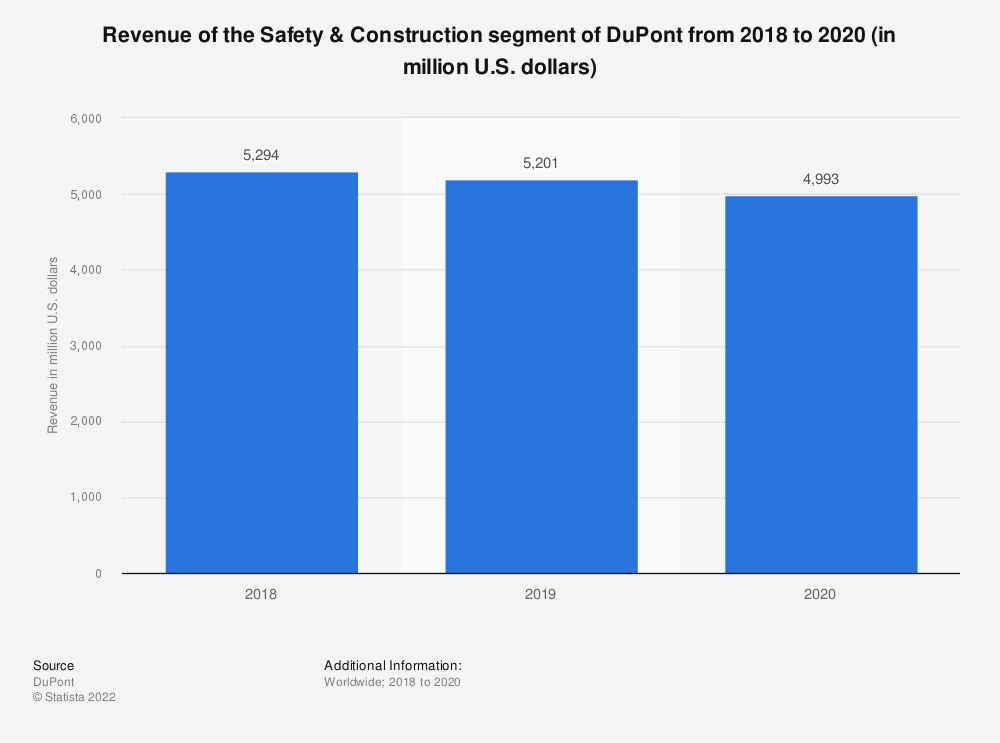 Statistic: Revenue of the Safety & Construction segment of DuPont from 2018 to 2020 (in million U.S. dollars) | Statista