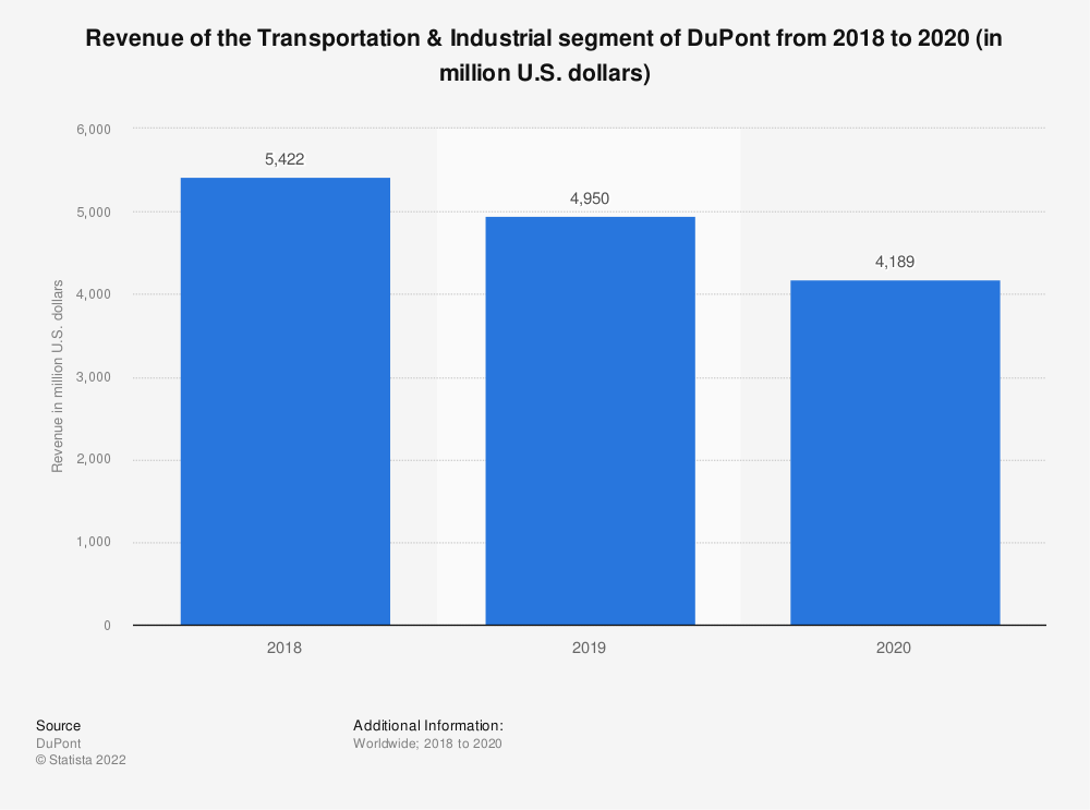 Statistic: Revenue of the Transportation & Industrial segment of DuPont from 2018 to 2020 (in million U.S. dollars)   Statista