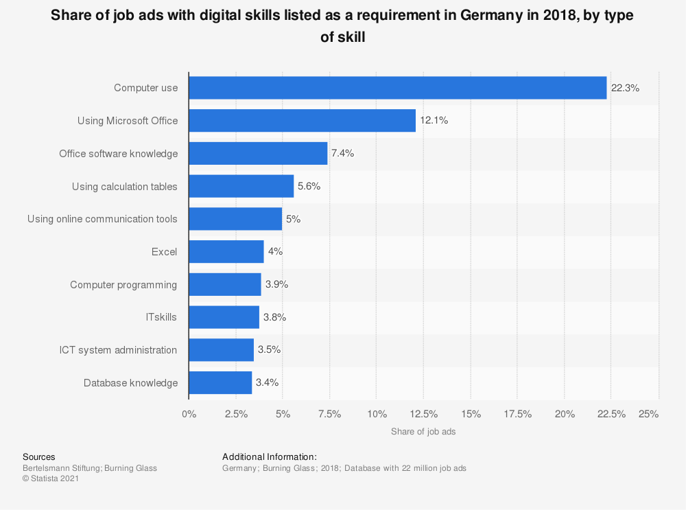 Statistic: Share of job ads with digital skills listed as a requirement in Germany in 2018, by type of skill | Statista