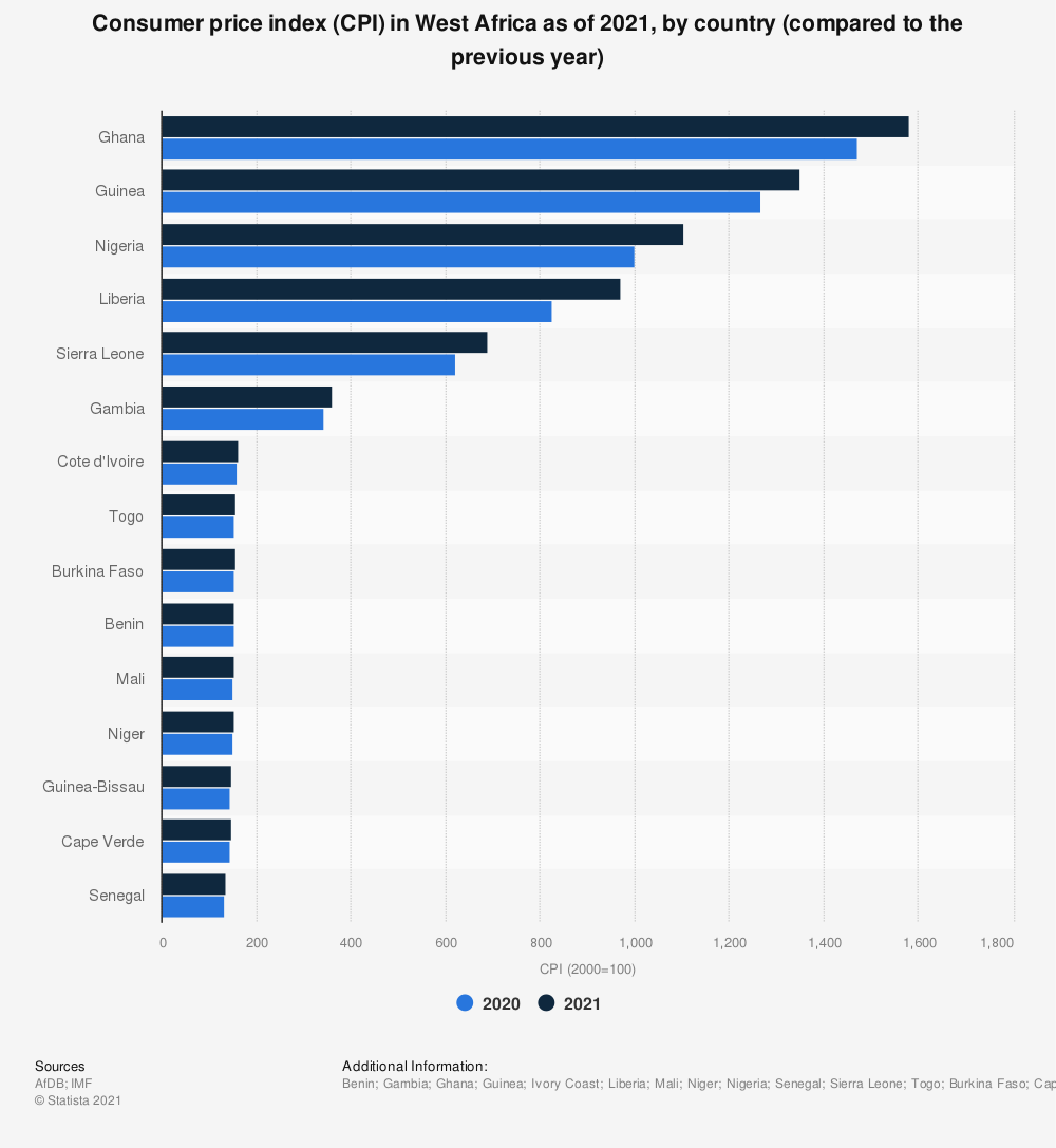 Statistic: Consumer price index (CPI) in West Africa as of 2021, by country (compared to the previous year) | Statista
