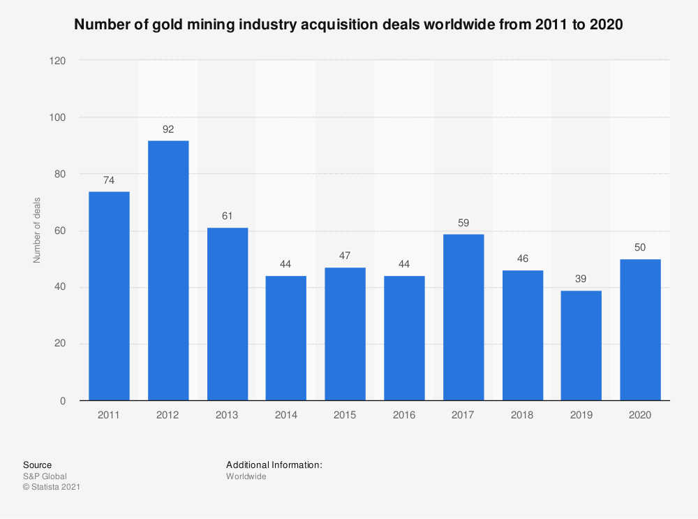 Statistic: Number of gold mining industry acquisition deals worldwide from 2011 to 2020   Statista