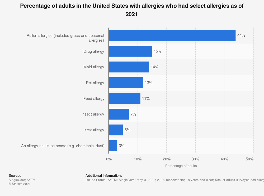 Statistic: Percentage of adults in the United States with allergies who had select allergies as of 2021   Statista