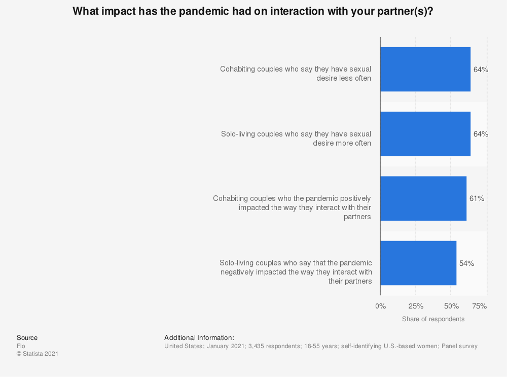 Statistic: What impact has the pandemic had on interaction with your partner(s)? | Statista