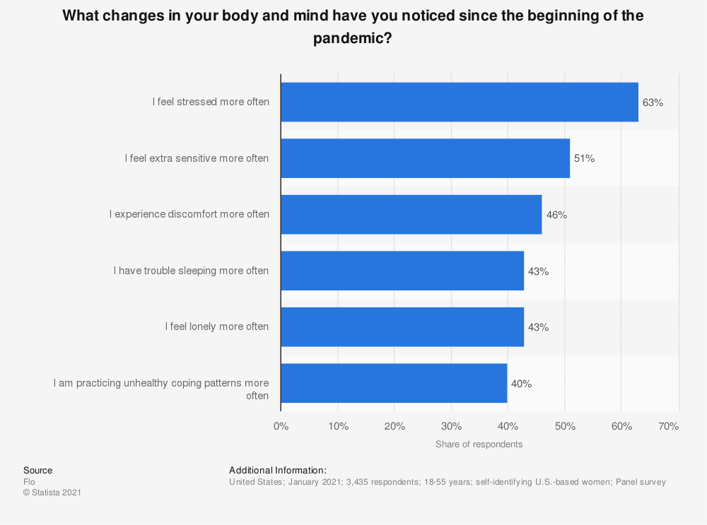 Statistic: What changes in your body and mind have you noticed since the beginning of the pandemic? | Statista