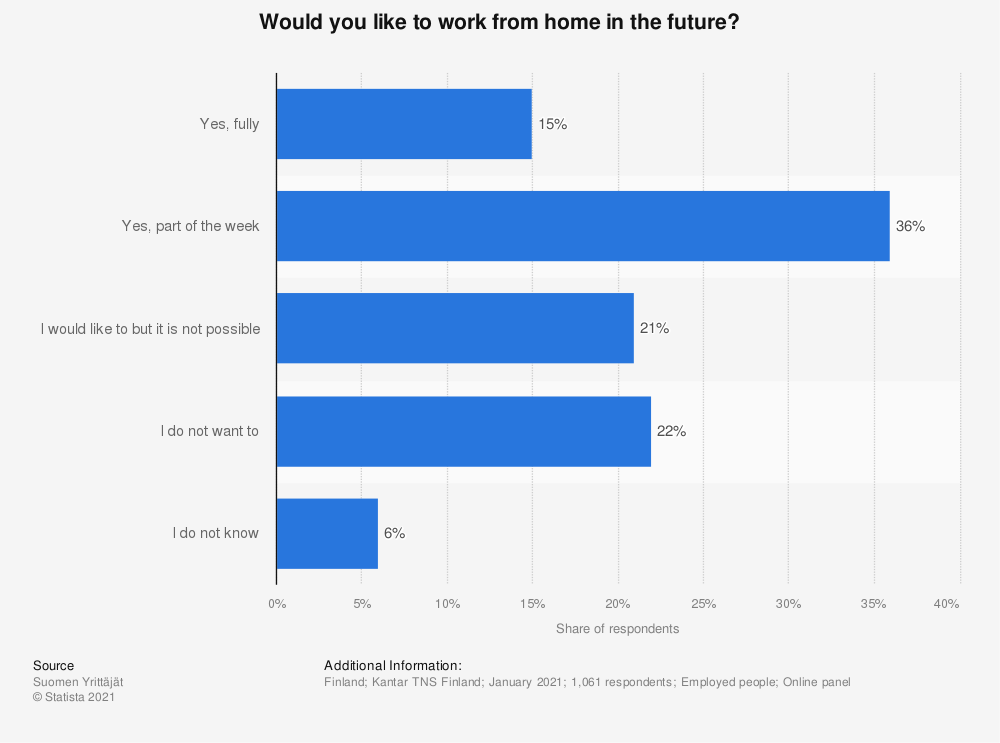 Statistic: Would you like to work from home in the future? | Statista