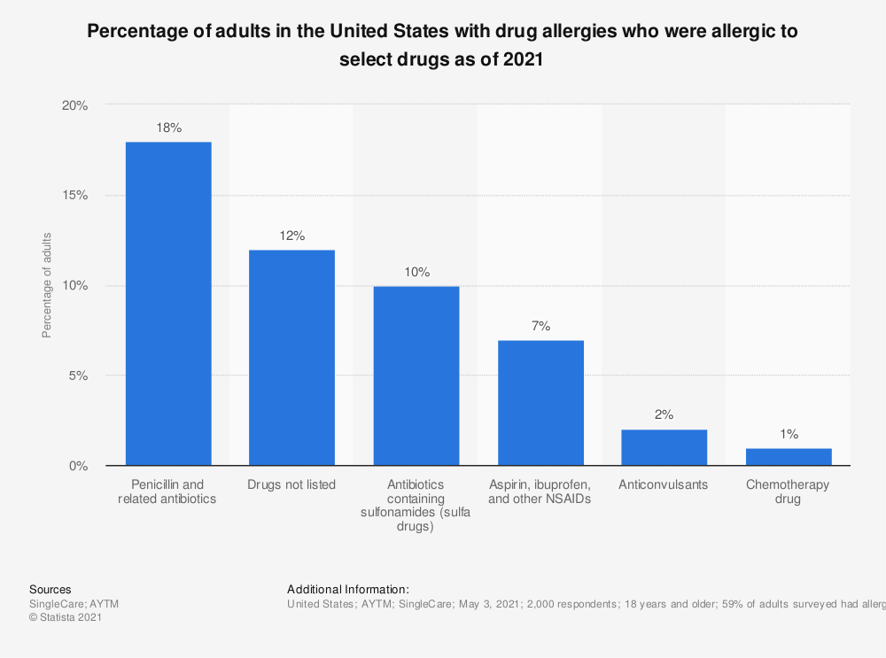 Statistic: Percentage of adults in the United States with drug allergies who were allergic to select drugs as of 2021   Statista