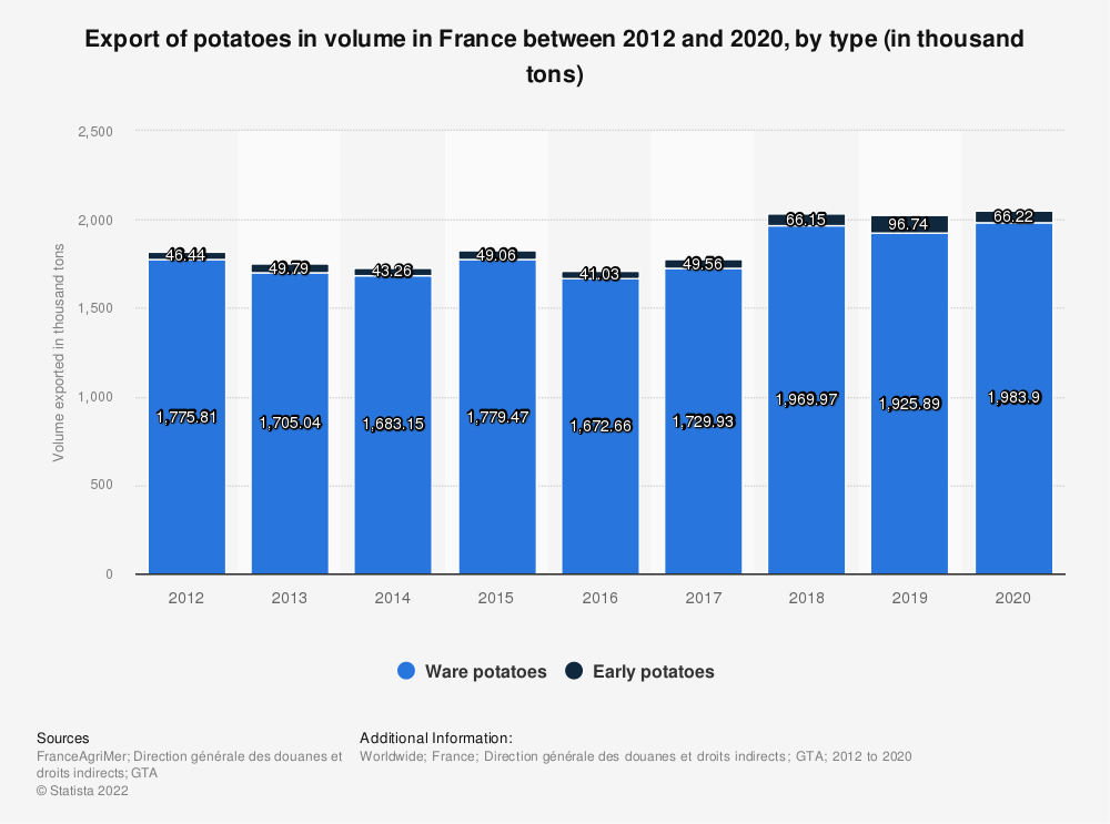 Statistic: Export of potatoes in volume in France between 2012 and 2019, by type (in thousand tons) | Statista