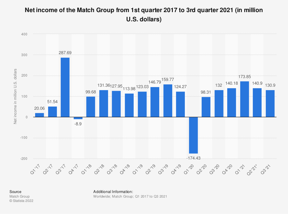 Statistic: Net income of the Match Group from 1st quarter 2017 to 2nd quarter 2021 (in million U.S. dollars) | Statista