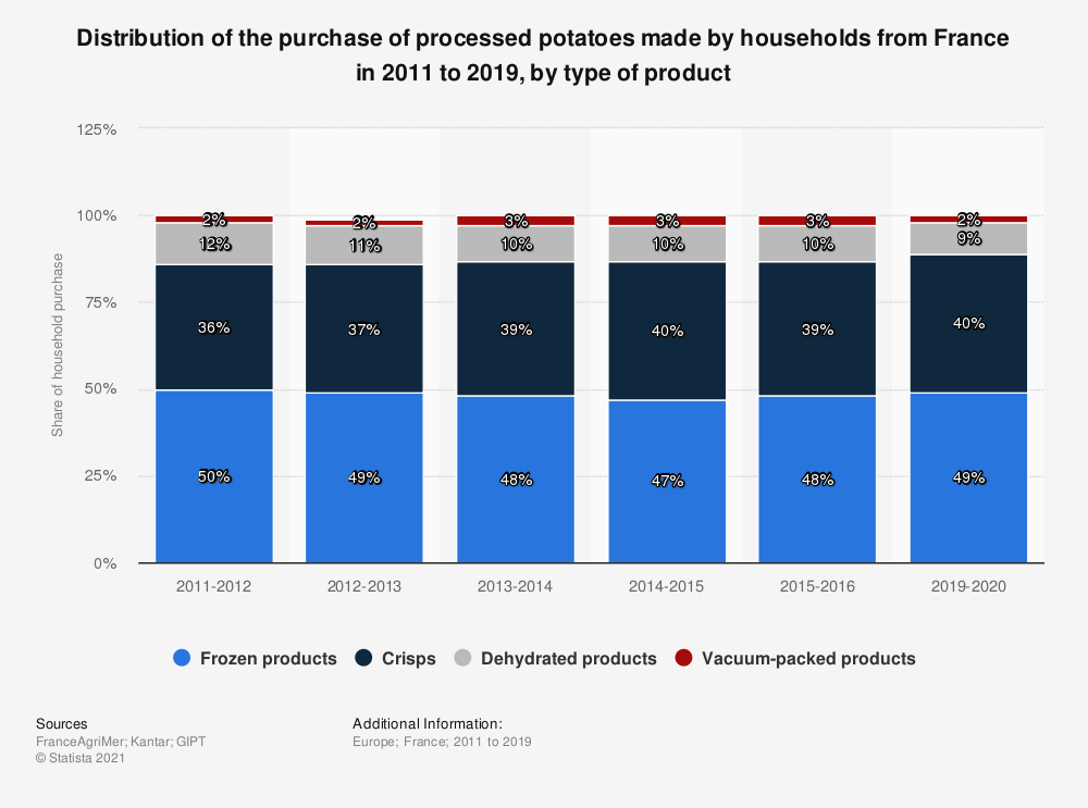 Statistic: Distribution of the purchase of processed potatoes made by households from France in 2011 to 2019, by type of product | Statista