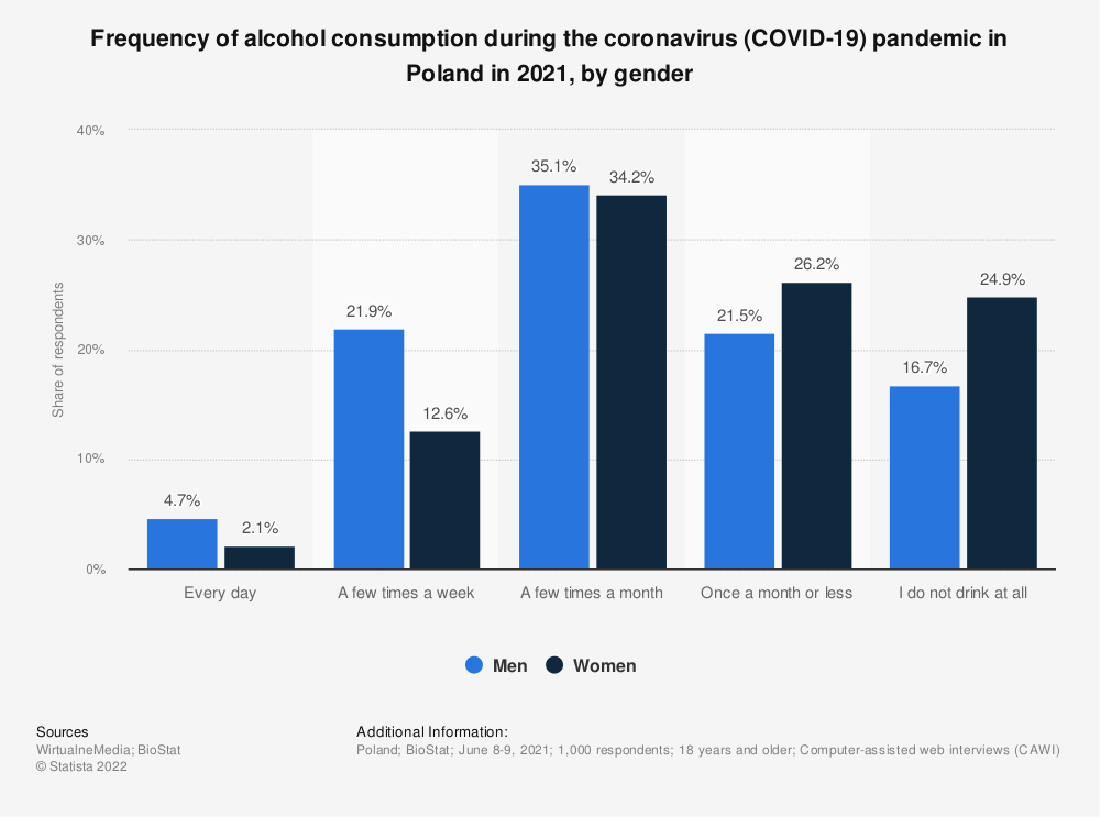 Statistic: Frequency of alcohol consumption during the coronavirus (COVID-19) pandemic in Poland in 2021, by gender   Statista