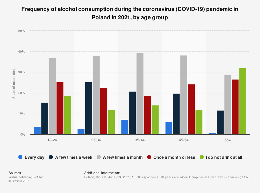 Statistic: Frequency of alcohol consumption during the coronavirus (COVID-19) pandemic in Poland in 2021, by age group   Statista