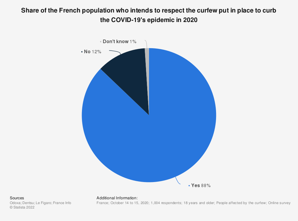 Statistic: Share of the French population who intends to respect the curfew put in place to curb the COVID-19's epidemic in 2020   Statista