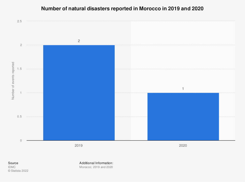 Statistic: Number of natural disasters reported in Morocco in 2019 and 2020 | Statista
