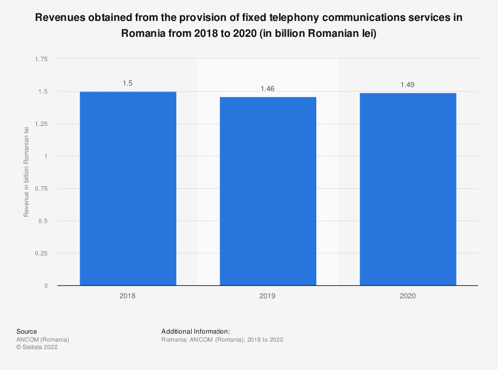 Statistic: Revenues obtained from the provision of fixed telephony communications services in Romania from 2018 to 2020 (in billion Romanian lei) | Statista
