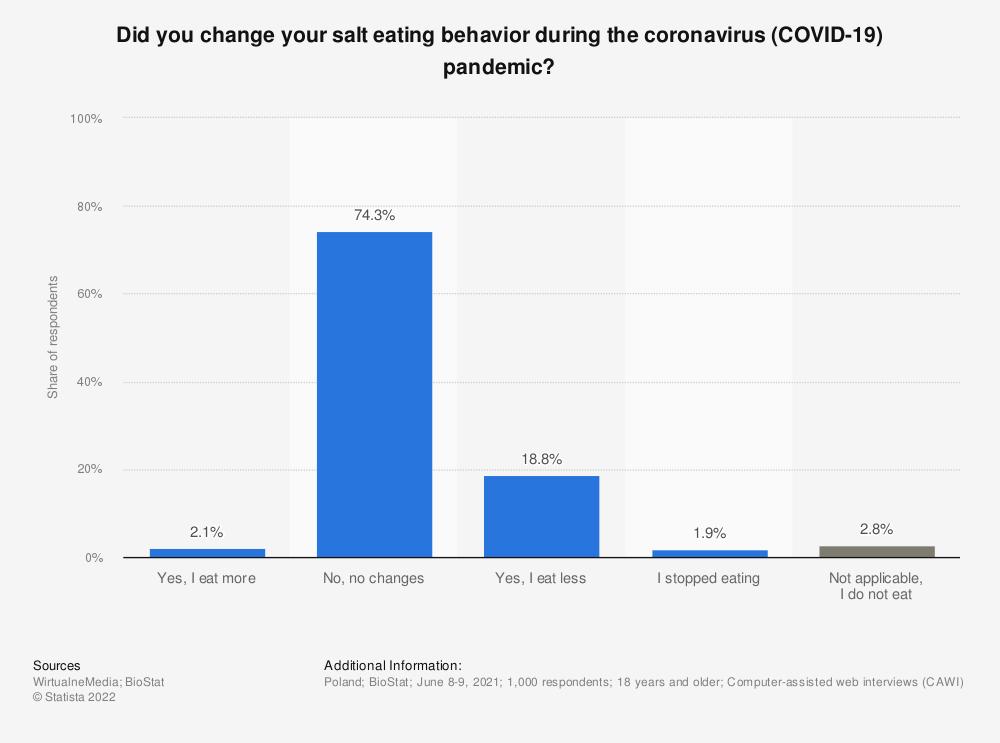 Statistic: Did you change your salt eating behavior during the coronavirus (COVID-19) pandemic?   Statista