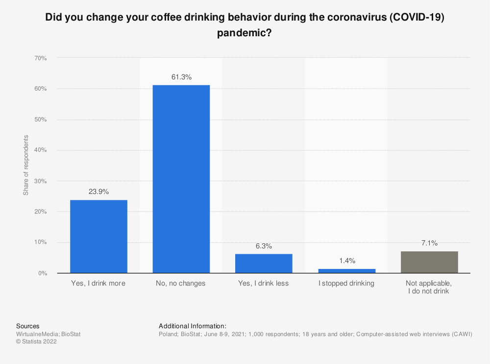 Statistic: Did you change your coffee drinking behavior during the coronavirus (COVID-19) pandemic?   Statista