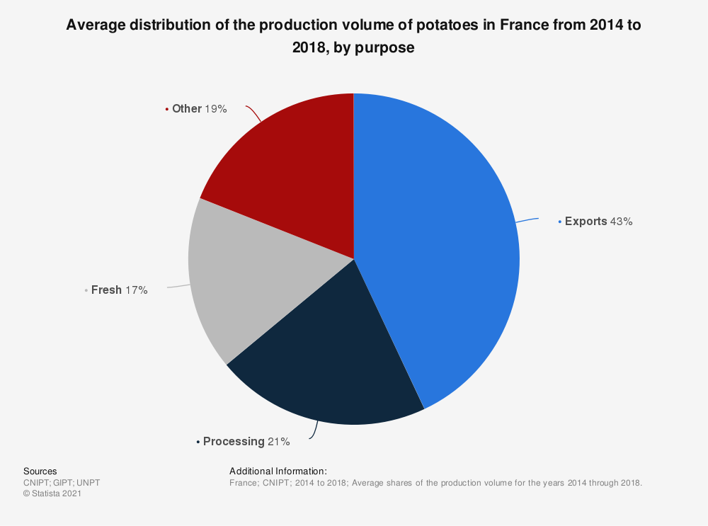 Statistic: Average distribution of the production volume of potatoes in France from 2014 to 2018, by purpose   Statista