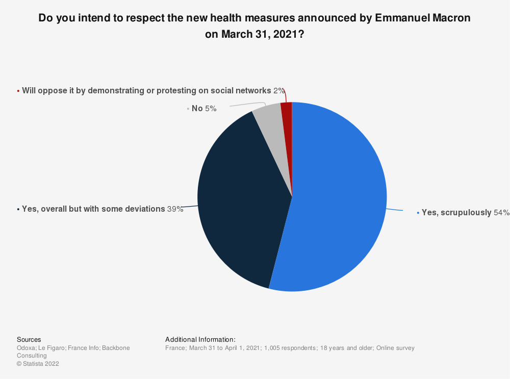 Statistic: Do you intend to respect the new health measures announced by Emmanuel Macron on March 31, 2021?    Statista