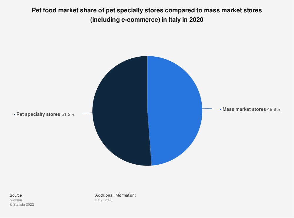 Statistic: Pet food market share of pet specialty stores compared to mass market stores (including e-commerce) in Italy in 2020   Statista