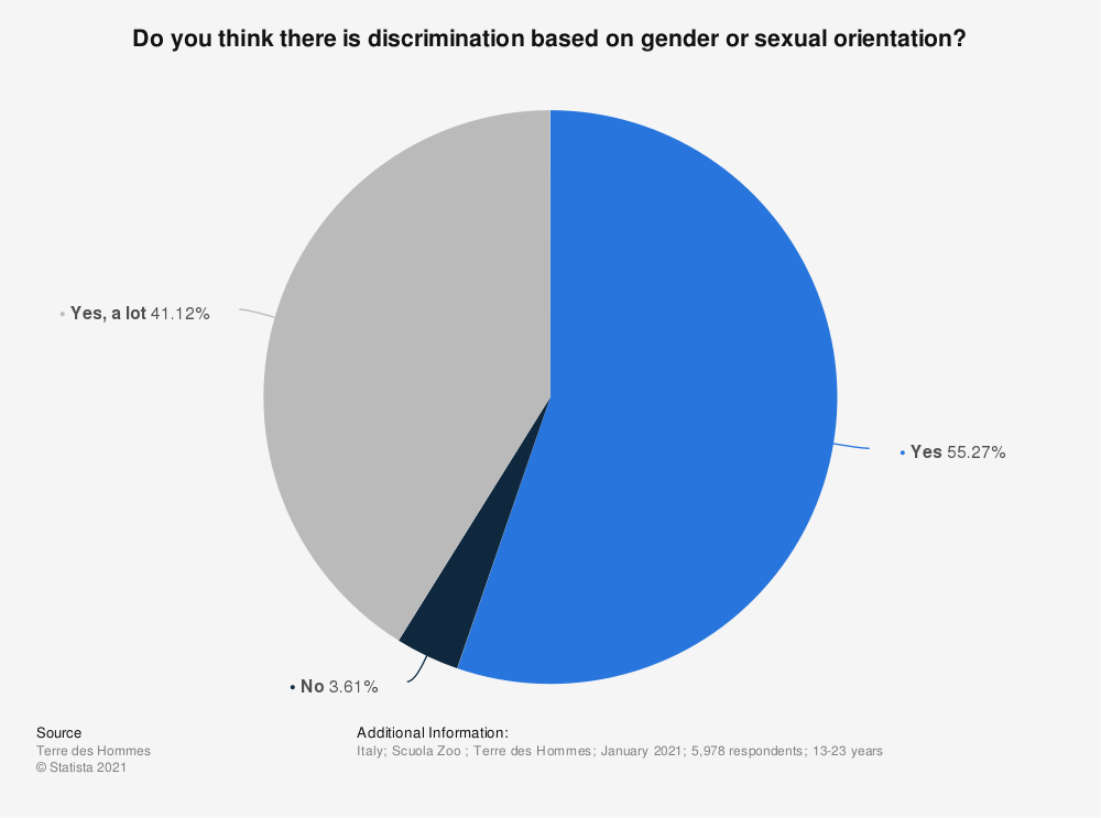 Statistic: Do you think there is discrimination based on gender or sexual orientation? | Statista