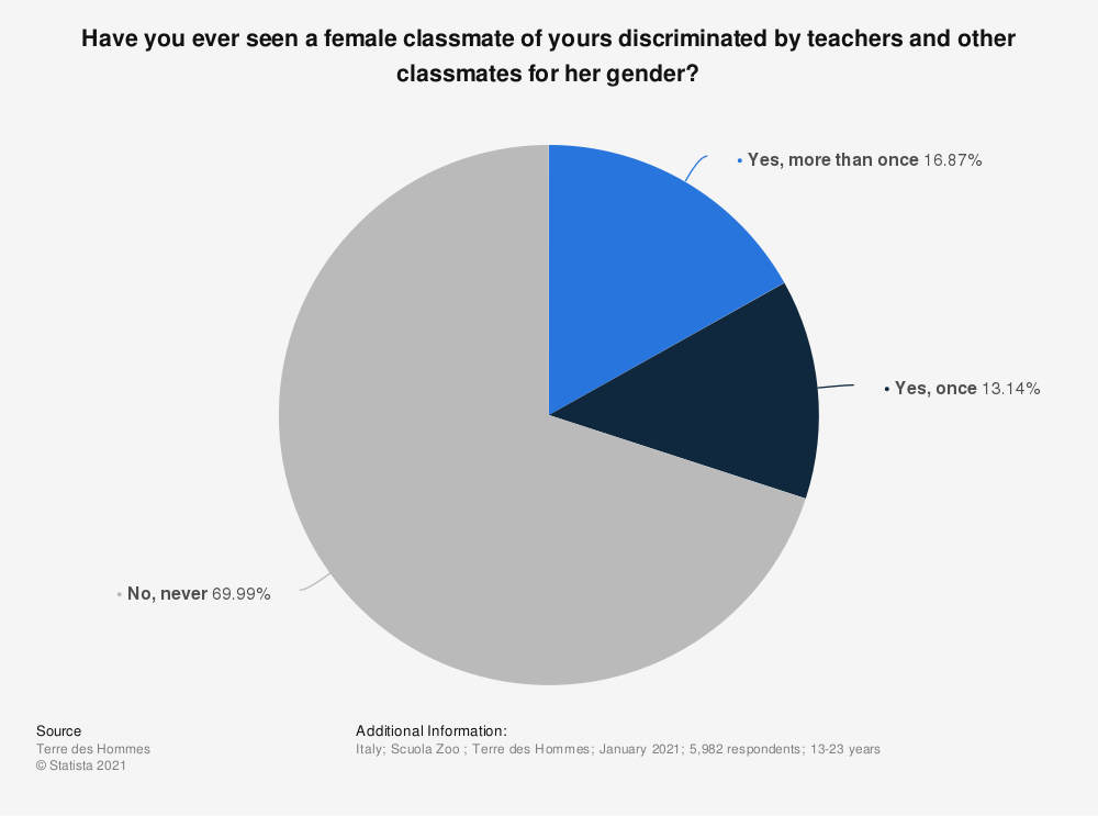 Statistic: Have you ever seen a female classmate of yours discriminated by teachers and other classmates for her gender?   Statista
