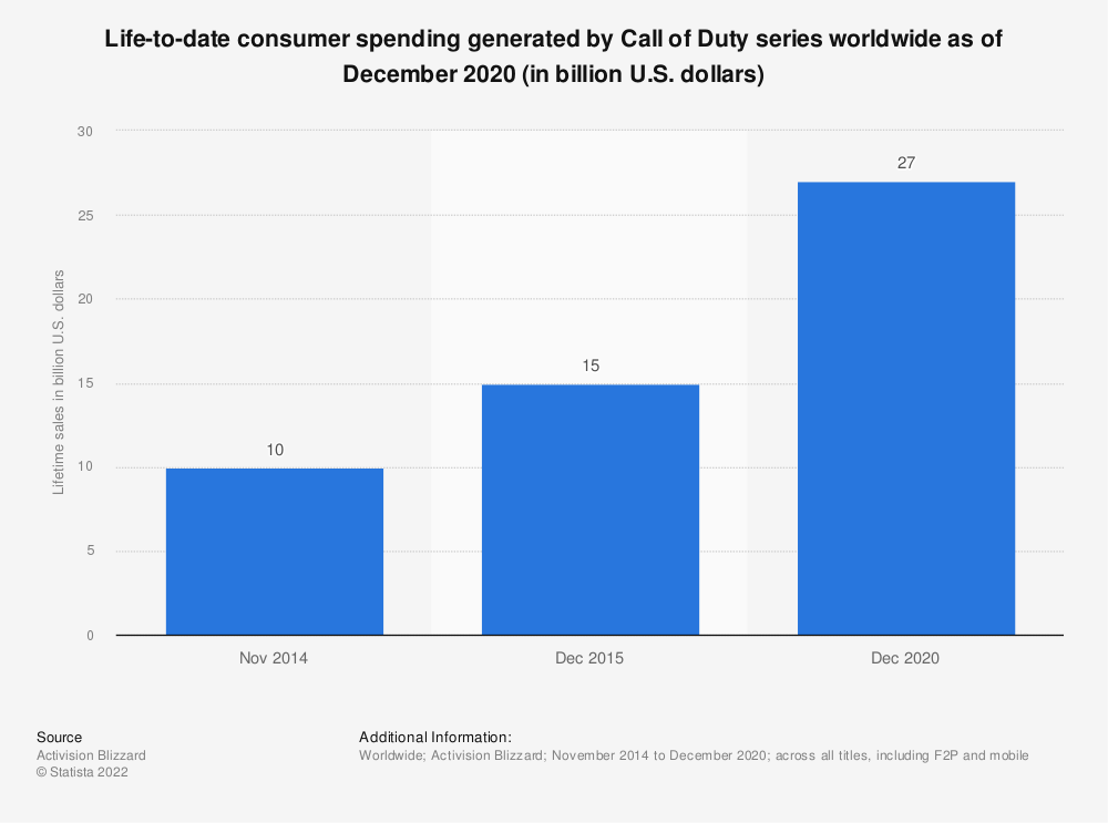 Statistic: Life-to-date consumer spending generated by Call of Duty series worldwide as of December 2020 (in billion U.S. dollars) | Statista