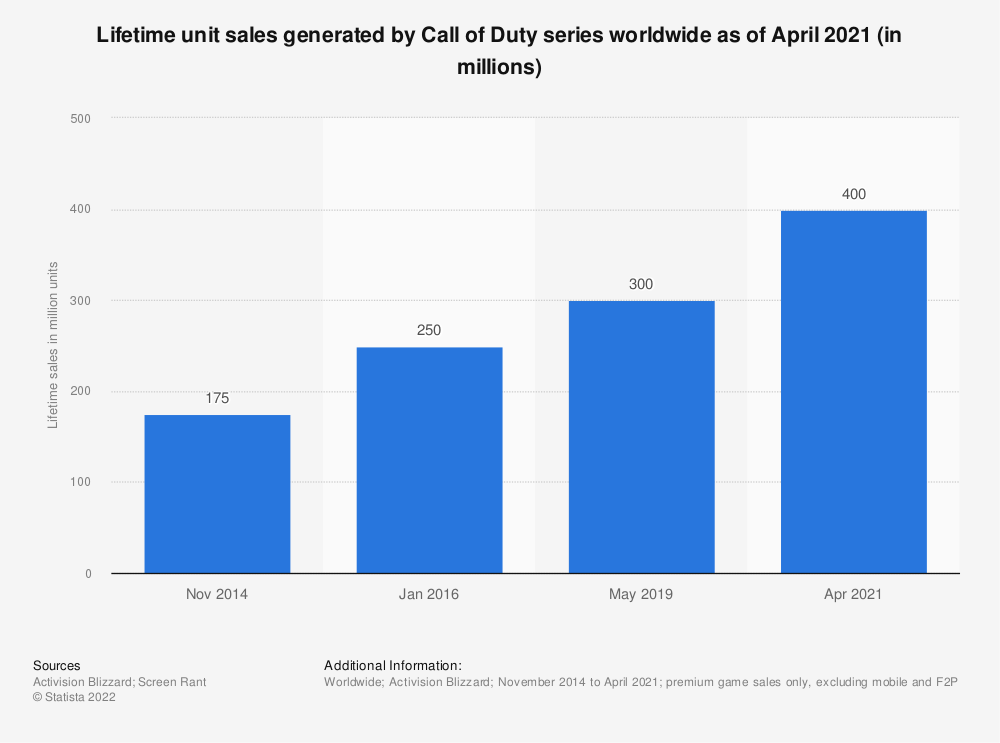 Statistic: Lifetime unit sales generated by Call of Duty series worldwide as of April 2021 (in millions) | Statista