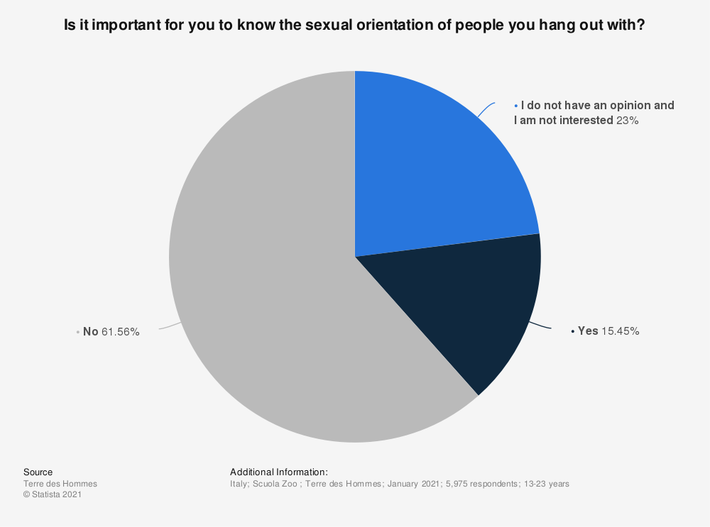 Statistic: Is it important for you to know the sexual orientation of people you hang out with? | Statista