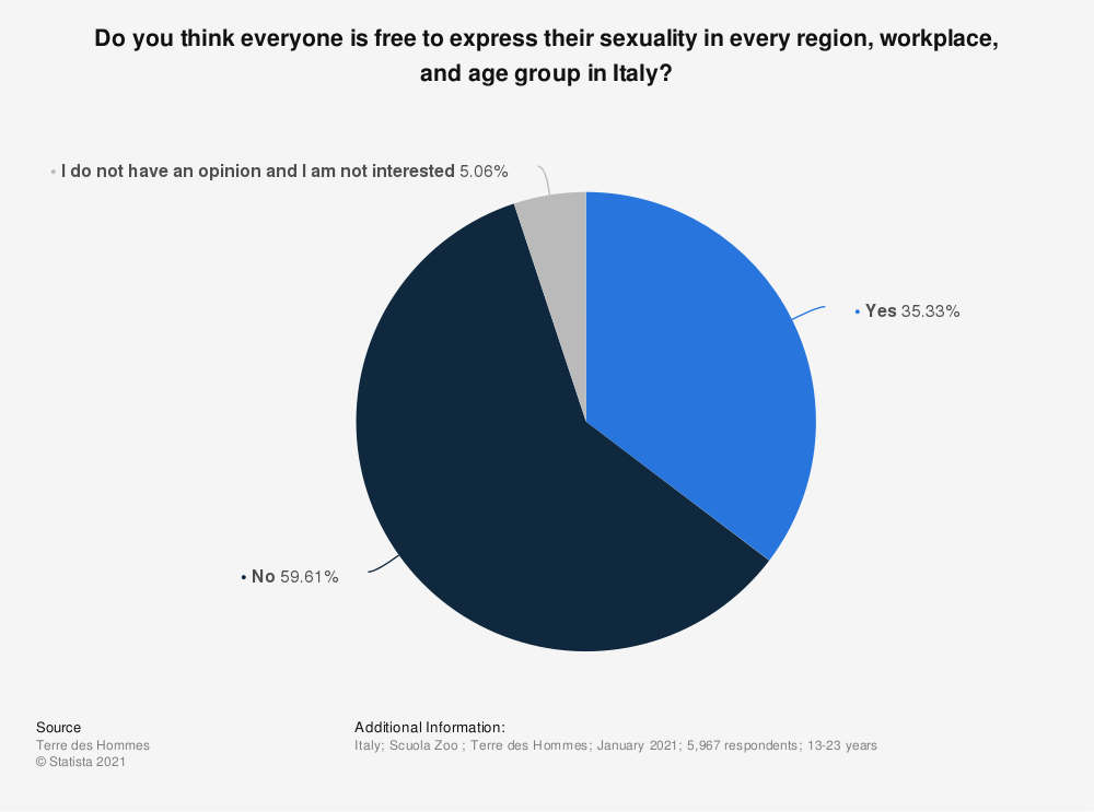 Statistic: Do you think everyone is free to express their sexuality in every region, workplace, and age group in Italy? | Statista
