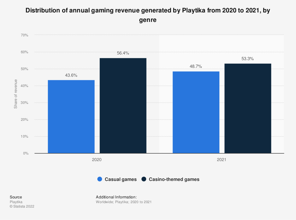 Statistic: Distribution of annual gaming revenue generated by Playtika in 2020, by genre   Statista