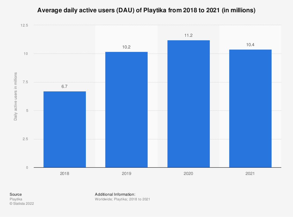 Statistic: Average daily active users (DAU) of Playtika from 2018 to 2020 (in millions) | Statista