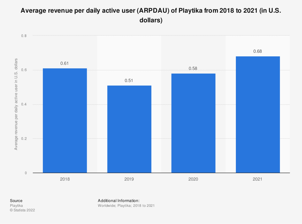 Statistic: Average revenue per daily active user (ARPDAU) of Playtika from 2018 to 2020 (in U.S. dollars) | Statista