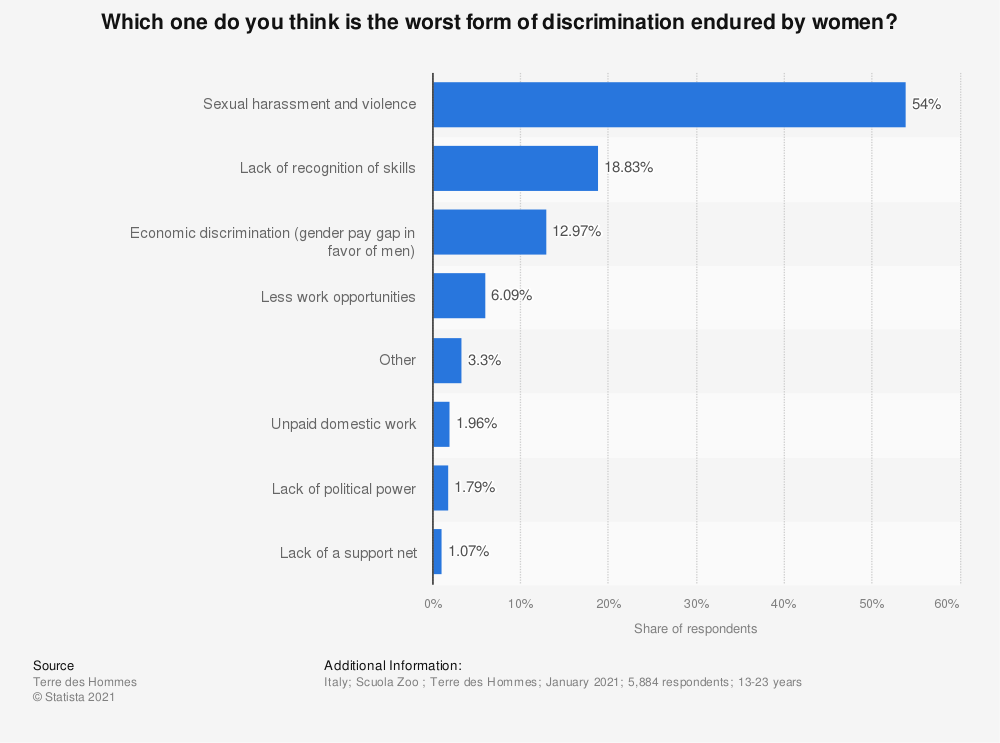 Statistic: Which one do you think is the worst form of discrimination endured by women?   Statista