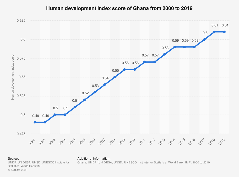 Statistic: Human development index score of Ghana from 2000 to 2019   Statista