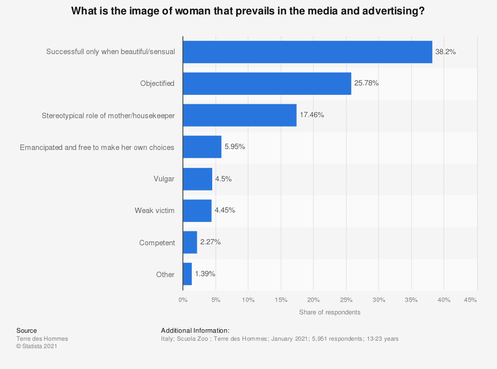 Statistic: What is the image of woman that prevails in the media and advertising?   Statista