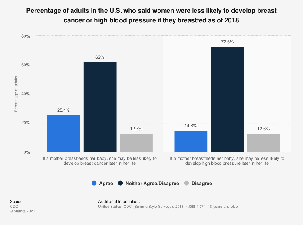 Statistic: Percentage of adults in the U.S. who said women were less likely to develop breast cancer or high blood pressure if they breastfed as of 2018 | Statista