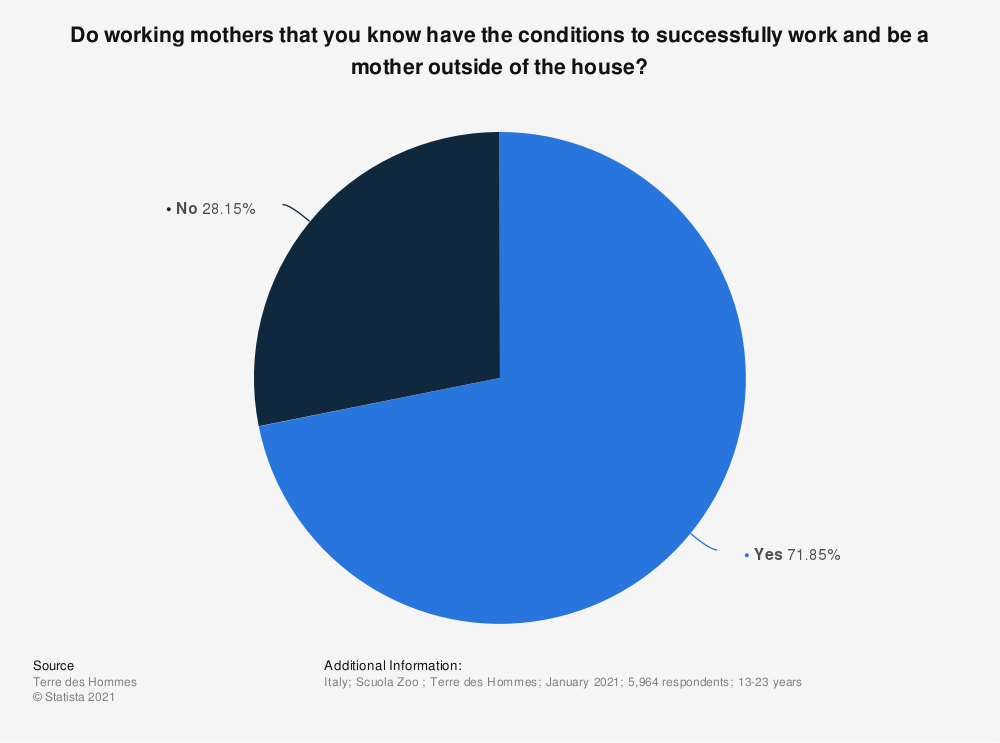 Statistic: Do working mothers that you know have the conditions to successfully work and be a mother outside of the house? | Statista