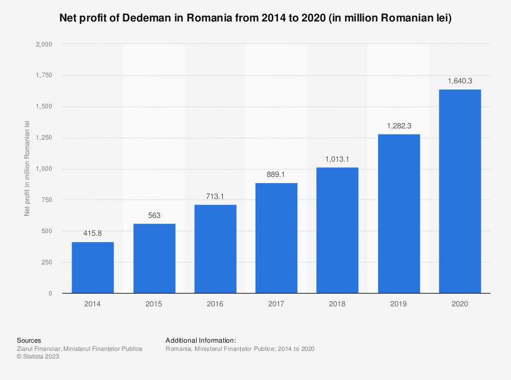 Statistic: Net profit of Dedeman in Romania from 2014 to 2020 (in million Romanian lei)   Statista