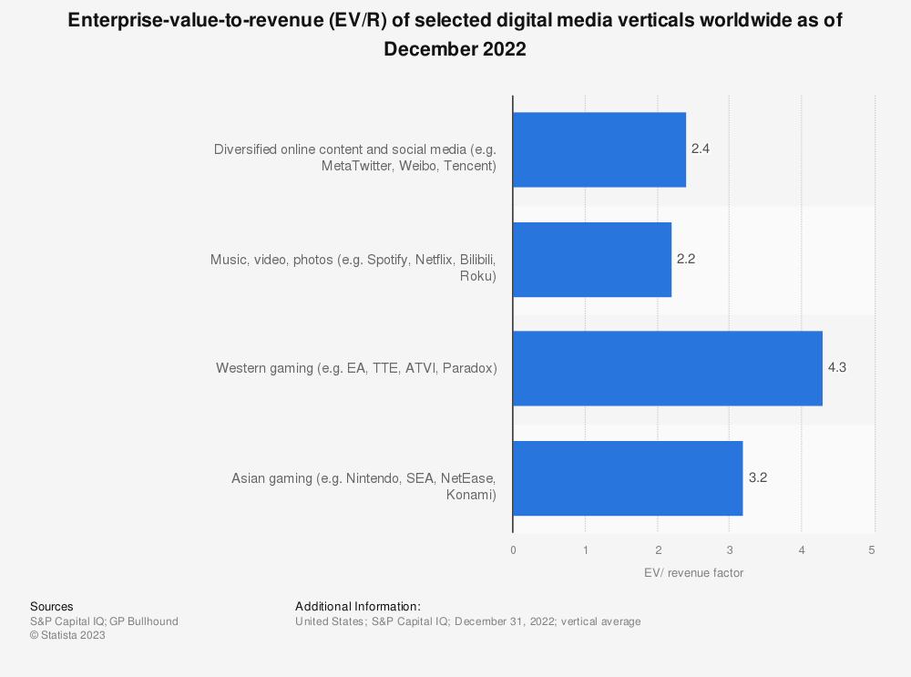 Statistic: Enterprise-value-to-revenue (EV/R) of selected digital media verticals worldwide as of June 2021   Statista