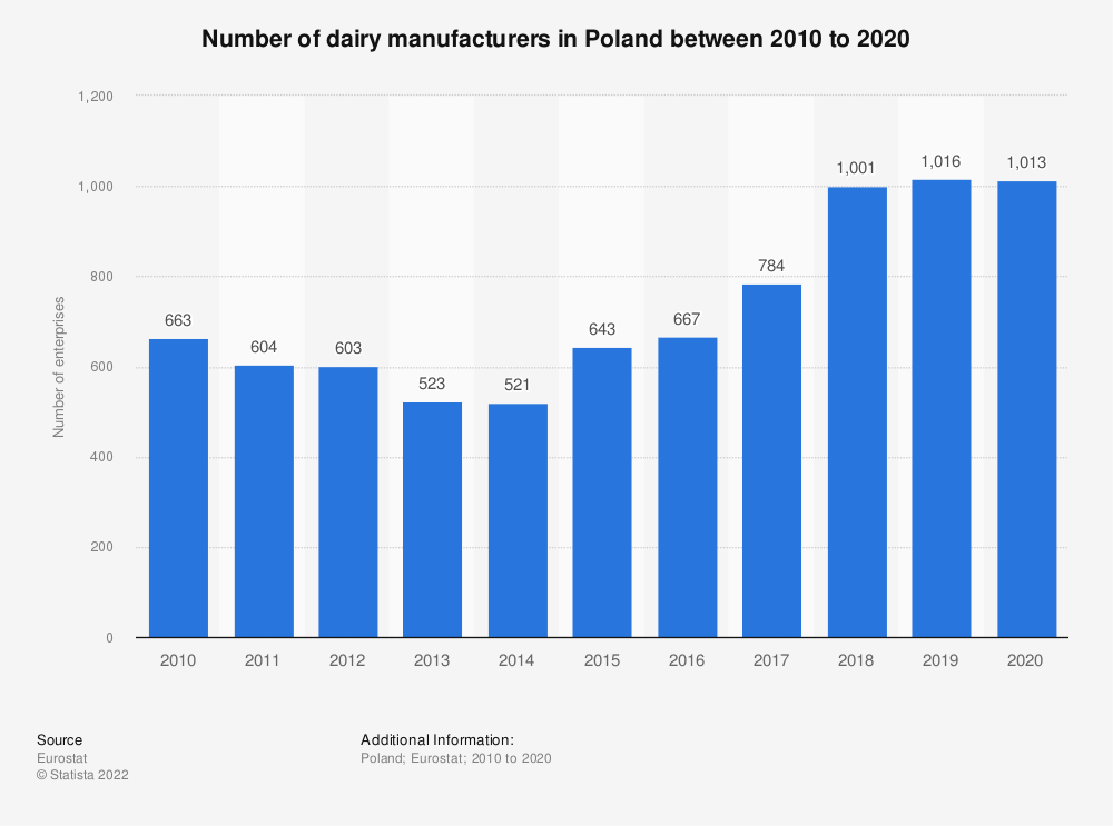 Statistic: Number of dairy manufacturers in Poland between 2008 to 2018  | Statista