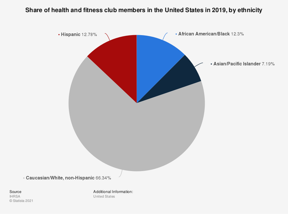 Statistic: Share of health and fitness club members in the United States in 2019, by ethnicity | Statista