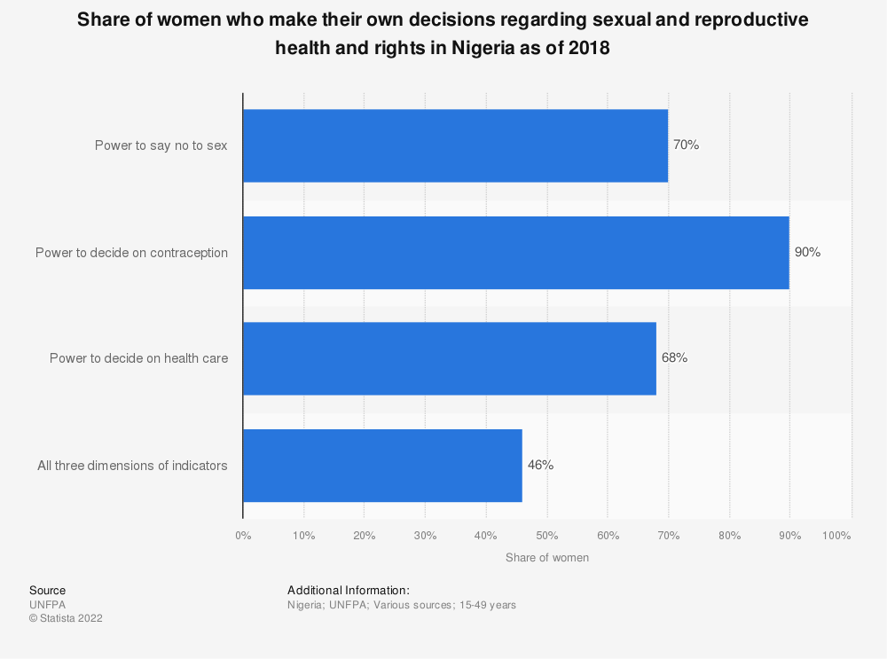 Statistic: Share of women who make their own decisions regarding sexual and reproductive health and rights in Nigeria as of 2018   Statista