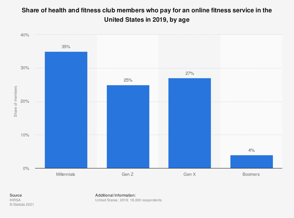 Statistic: Share of health and fitness club members who pay for an online fitness service in the United States in 2019, by age | Statista