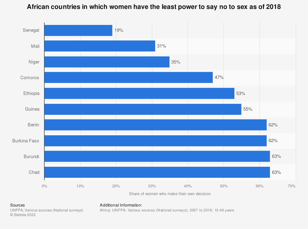 Statistic: African countries in which women have the least power to say no to sex as of 2018   Statista